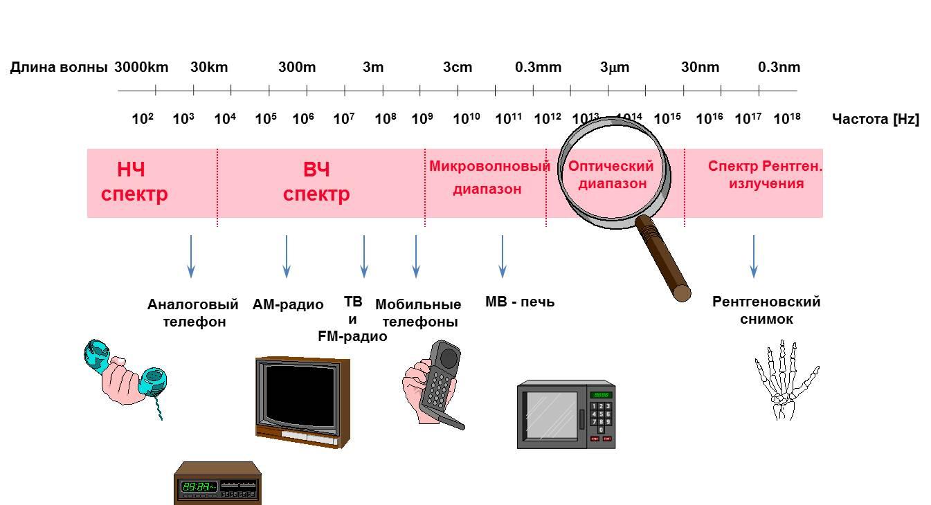 Окно прозрачности оптического волокна - распределение частотного диапазона
