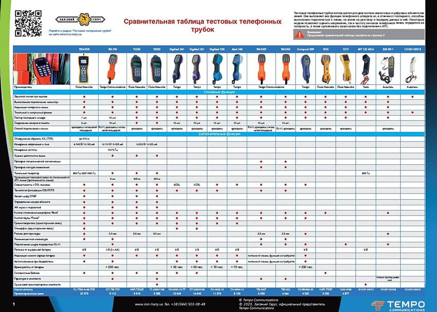 Методики маркировка подземных коммуникаций при помощи пассивных электронных маркеров